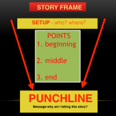 Basic story telling points - its simple but so often not done well